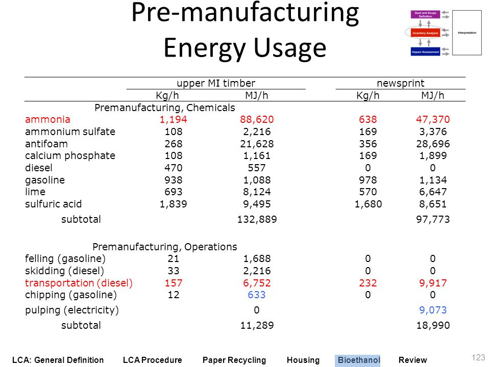 Pre-manufacturing Energy Usage