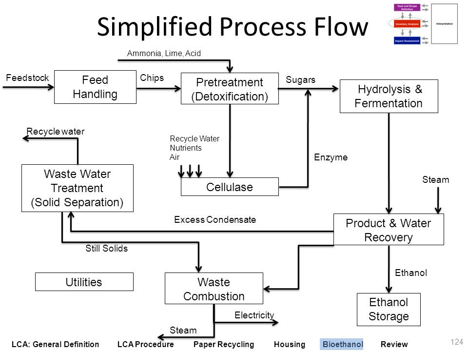 Simplified Process Flow