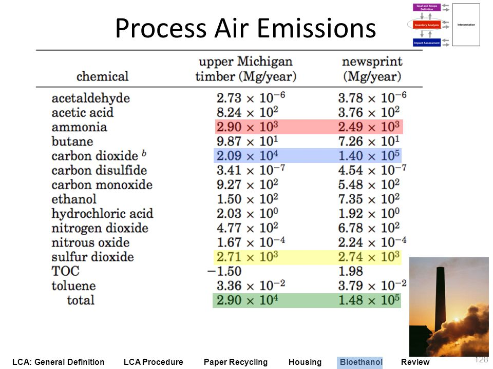 Process Air Emissions Here is the inventory of the chemical emissions that occur in both processes.