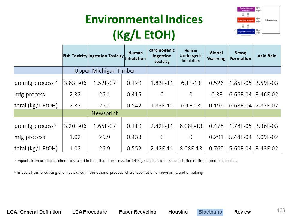 Environmental Indices (Kg/L EtOH)