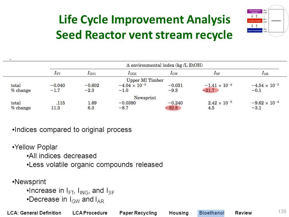 Life Cycle Improvement Analysis Seed Reactor vent stream recycle