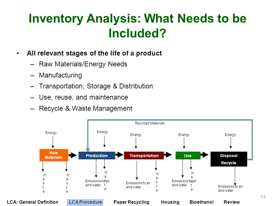 Inventory Analysis: What Needs to be Included