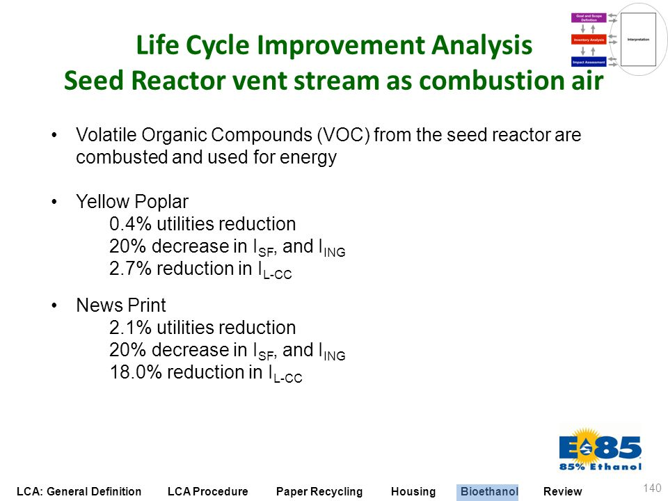Life Cycle Improvement Analysis Seed Reactor vent stream as combustion air