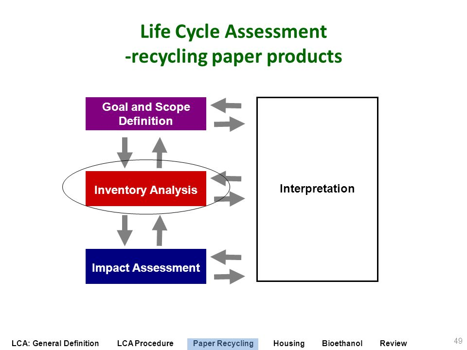 Life Cycle Assessment -recycling paper products