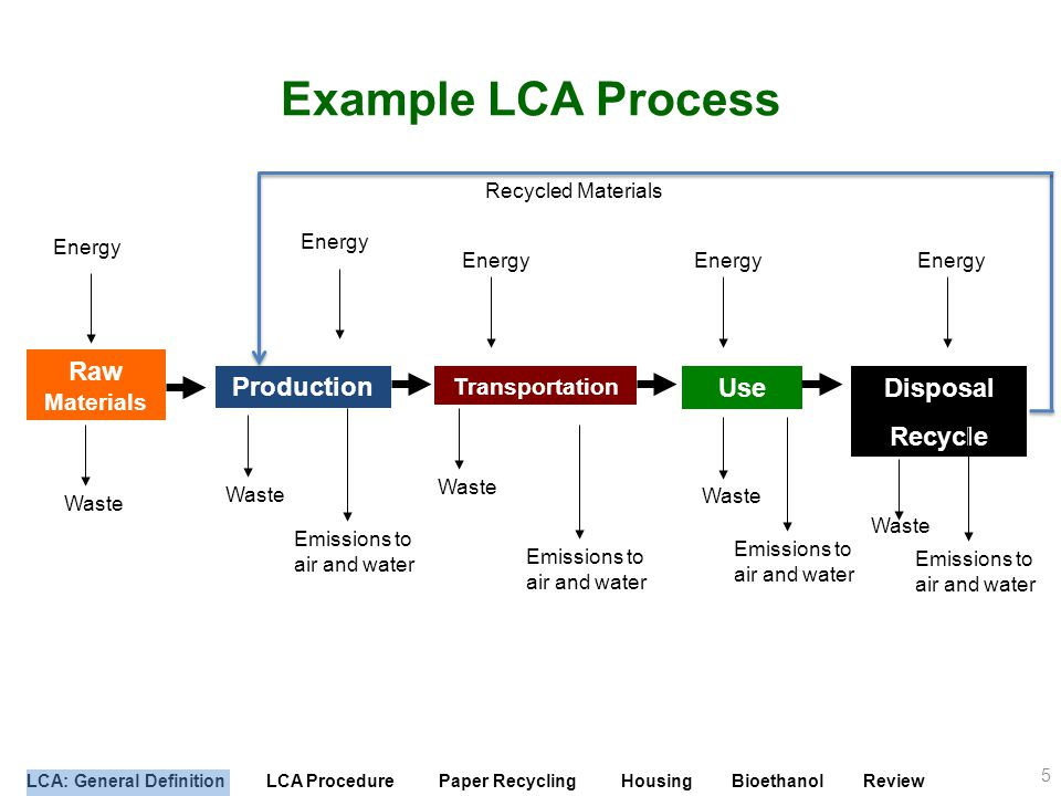 Example LCA Process Production Use Disposal Recycle Raw Materials