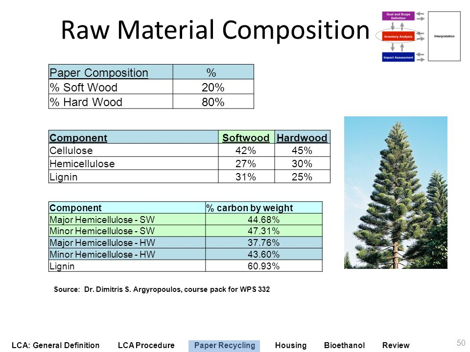 Raw Material Composition