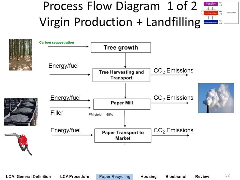 Process Flow Diagram 1 of 2 Virgin Production + Landfilling