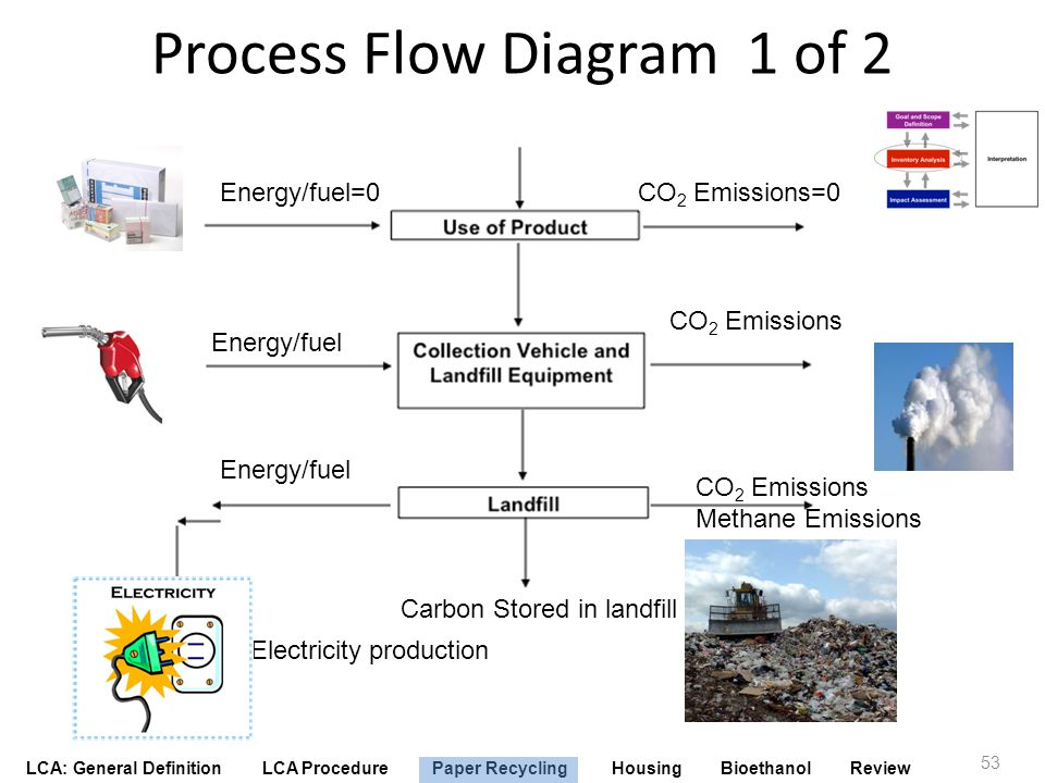 Process Flow Diagram 1 of 2