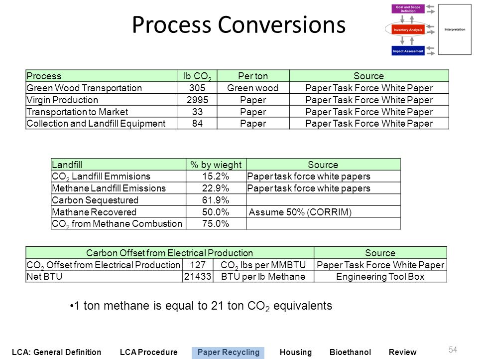 Process Conversions 1 ton methane is equal to 21 ton CO2 equivalents