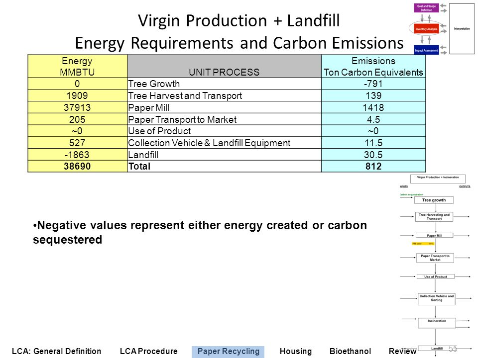 Virgin Production + Landfill Energy Requirements and Carbon Emissions