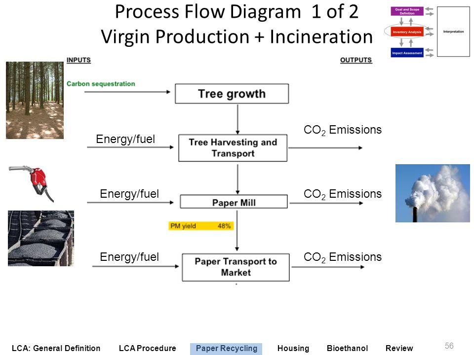 Process Flow Diagram 1 of 2 Virgin Production + Incineration