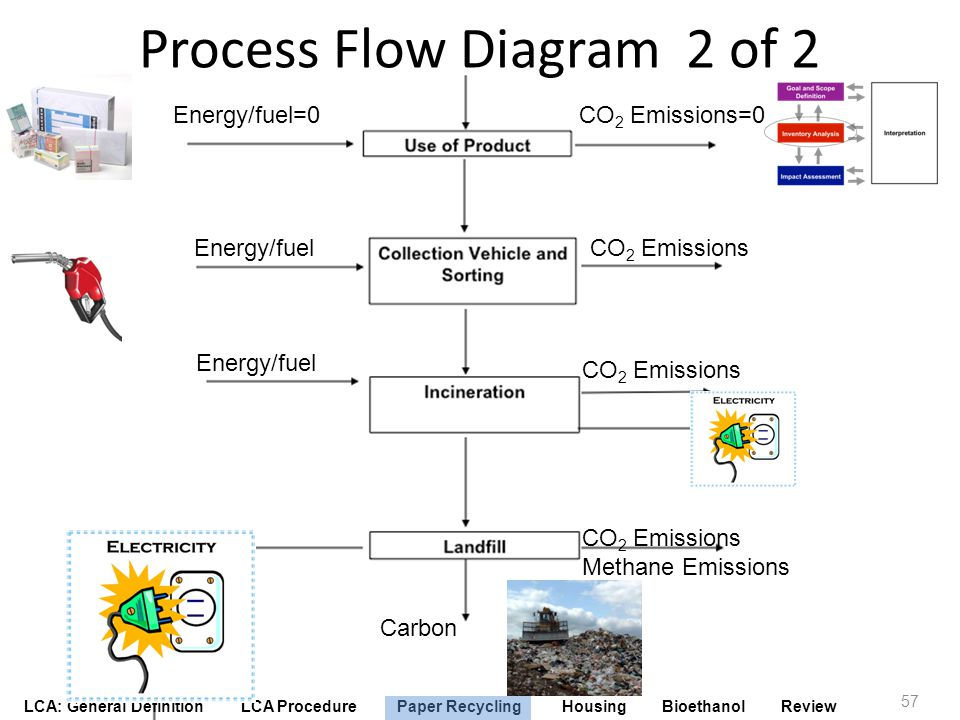 Process Flow Diagram 2 of 2