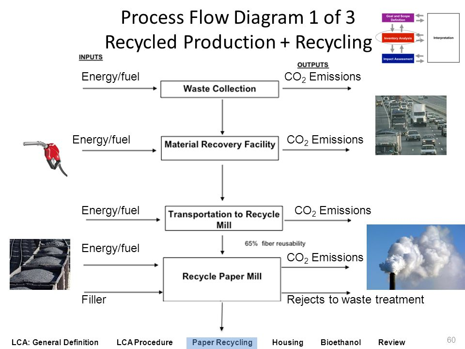 Process Flow Diagram 1 of 3 Recycled Production + Recycling