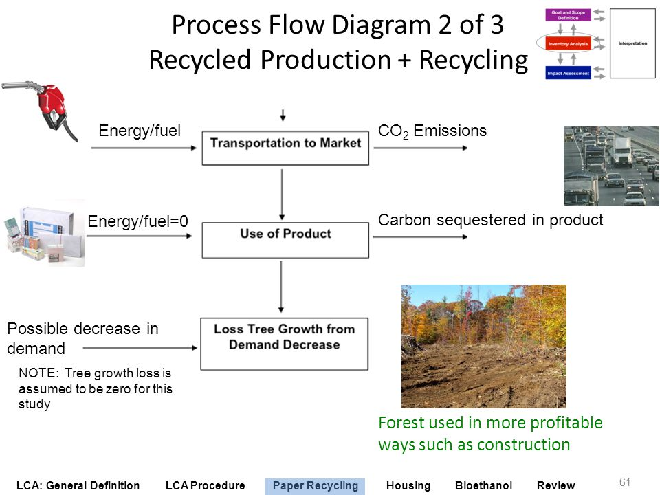Process Flow Diagram 2 of 3 Recycled Production + Recycling