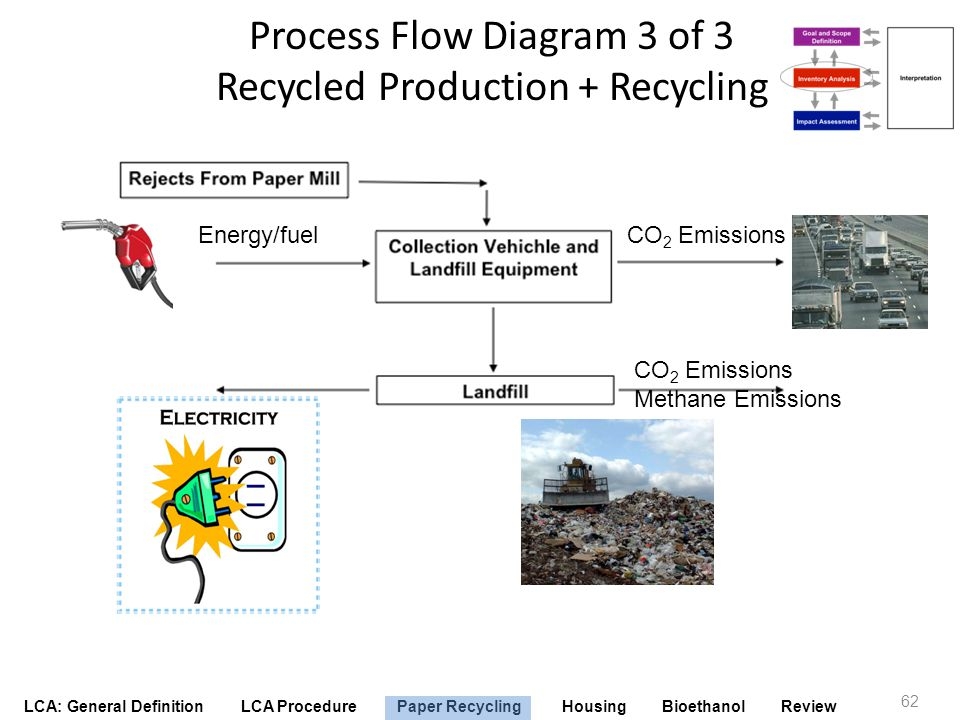 Process Flow Diagram 3 of 3 Recycled Production + Recycling