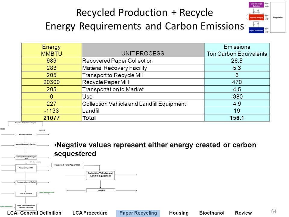 Recycled Production + Recycle Energy Requirements and Carbon Emissions