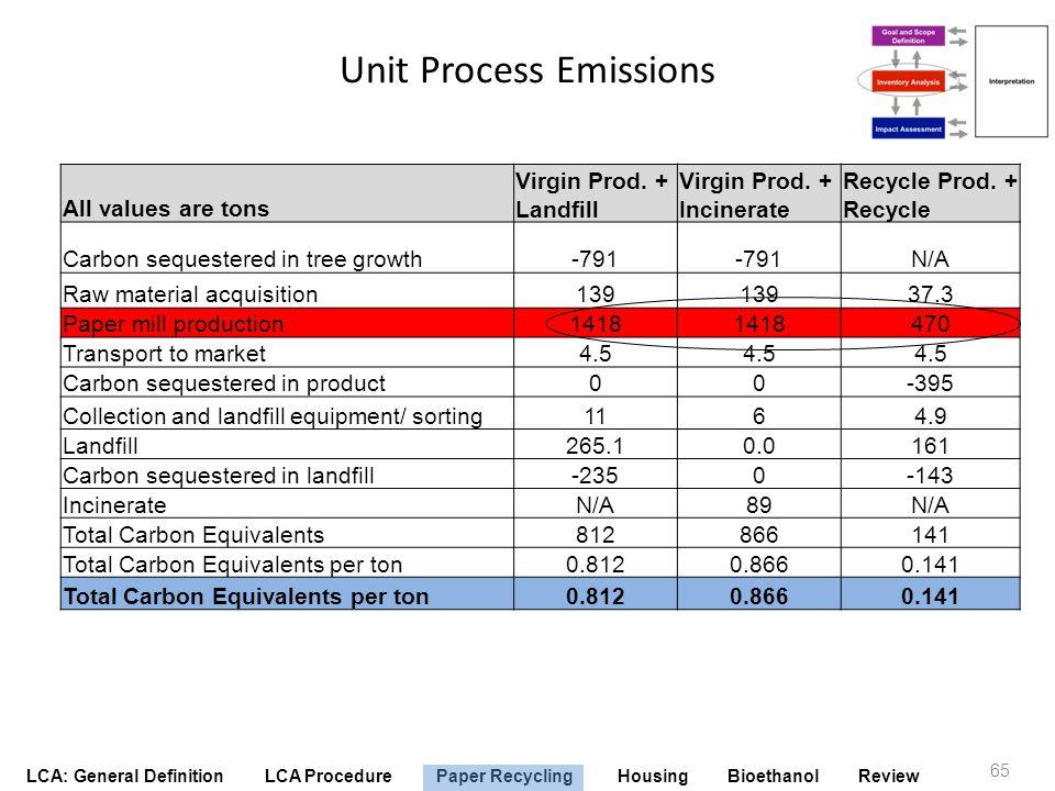 Unit Process Emissions