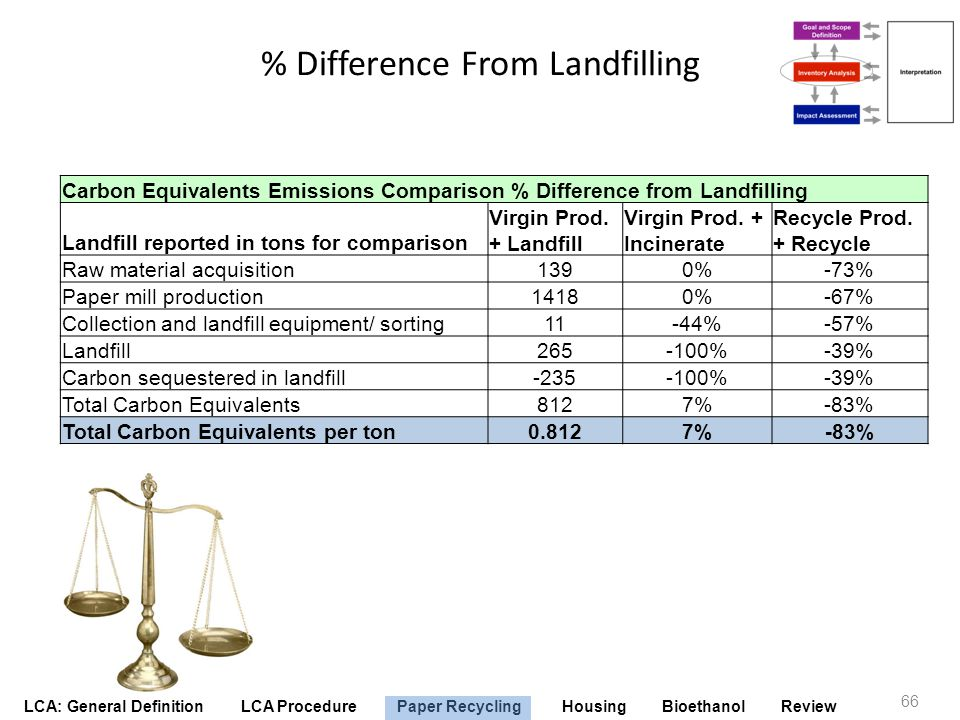 % Difference From Landfilling