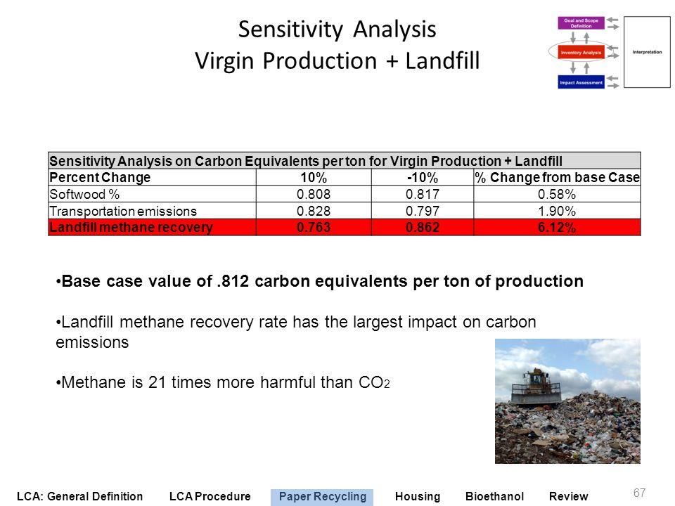 Sensitivity Analysis Virgin Production + Landfill