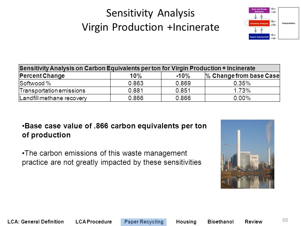 Sensitivity Analysis Virgin Production +Incinerate