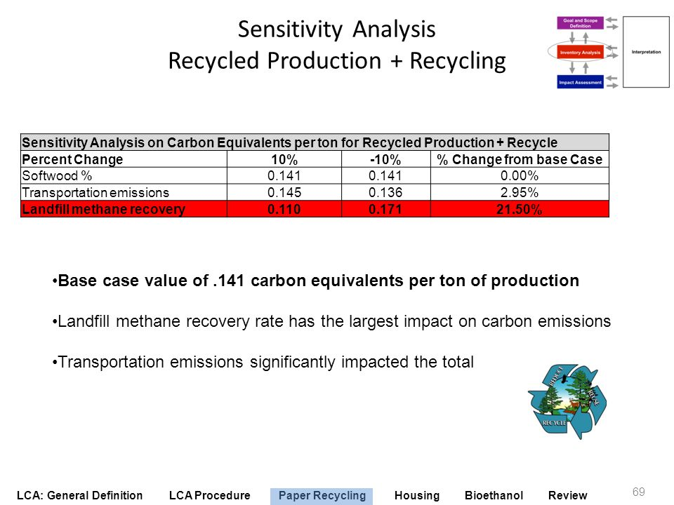 Sensitivity Analysis Recycled Production + Recycling