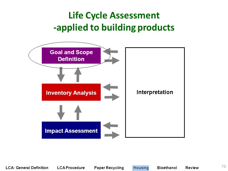 Life Cycle Assessment -applied to building products
