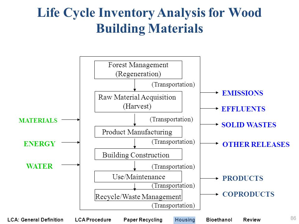Life Cycle Inventory Analysis for Wood Building Materials