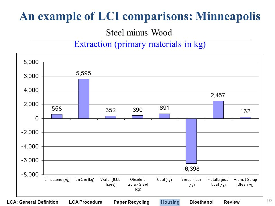 An example of LCI comparisons: Minneapolis