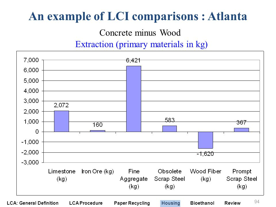 An example of LCI comparisons : Atlanta