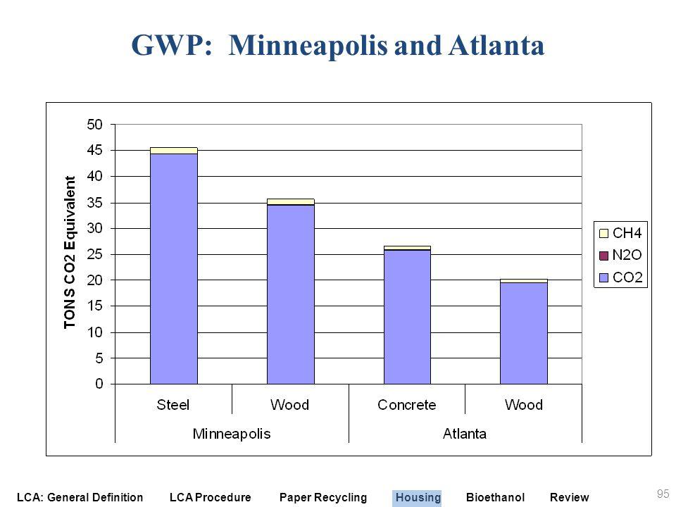 GWP: Minneapolis and Atlanta