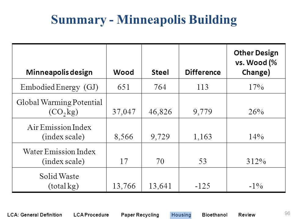Summary - Minneapolis Building Other Design vs. Wood (% Change)