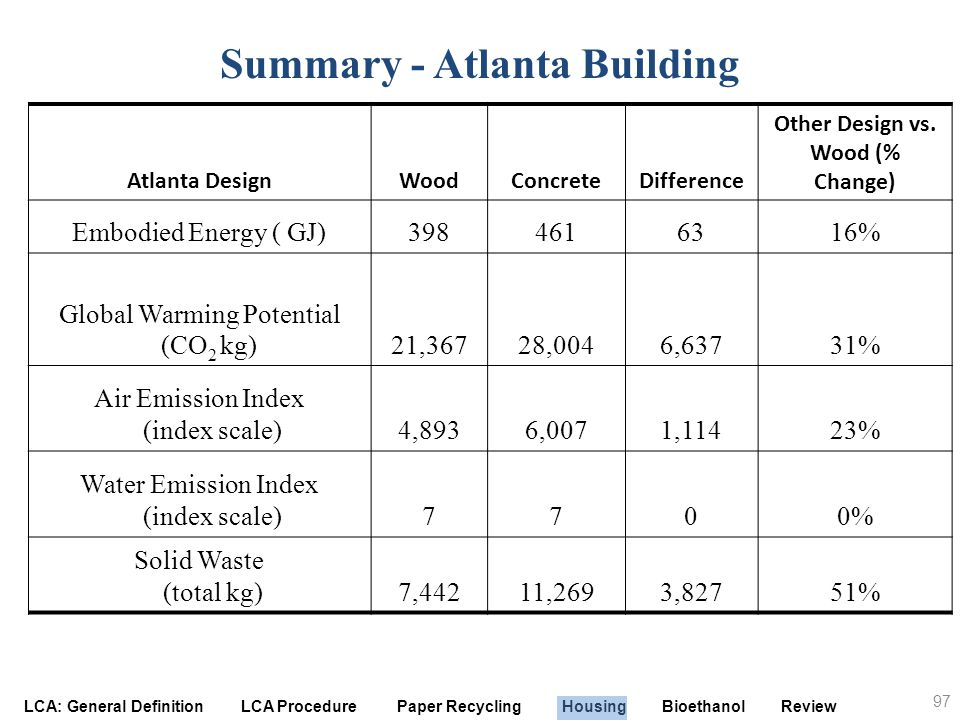 Summary - Atlanta Building Other Design vs. Wood (% Change)