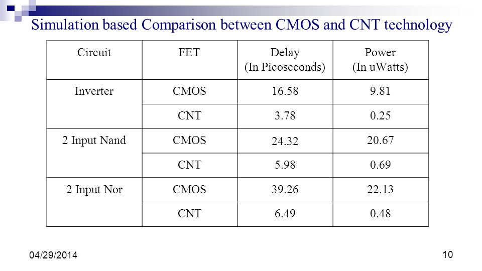 Simulation based Comparison between CMOS and CNT technology