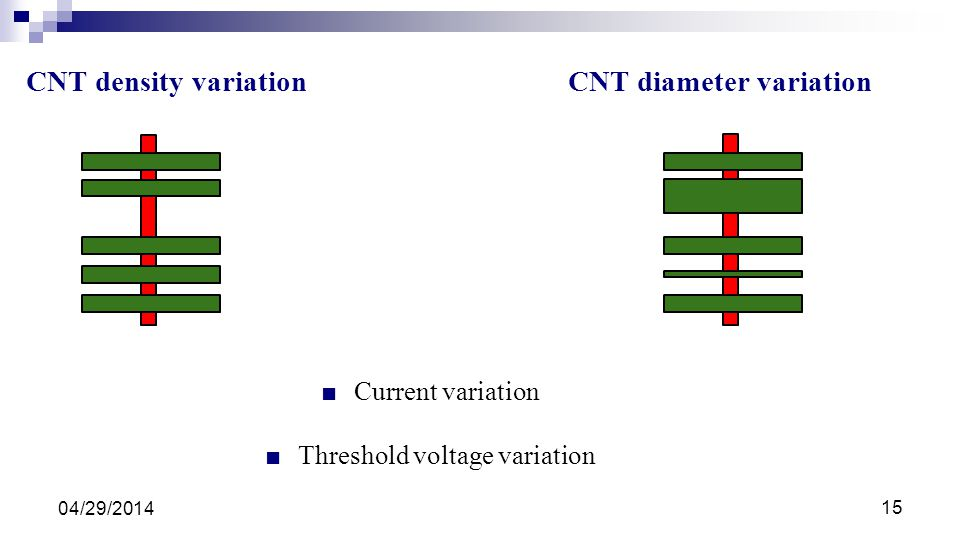 Threshold voltage variation