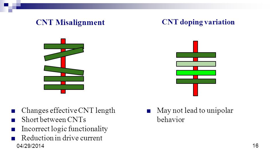 CNT Misalignment CNT doping variation Changes effective CNT length