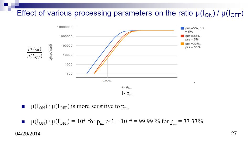 Effect of various processing parameters on the ratio µ(ION) / µ(IOFF)