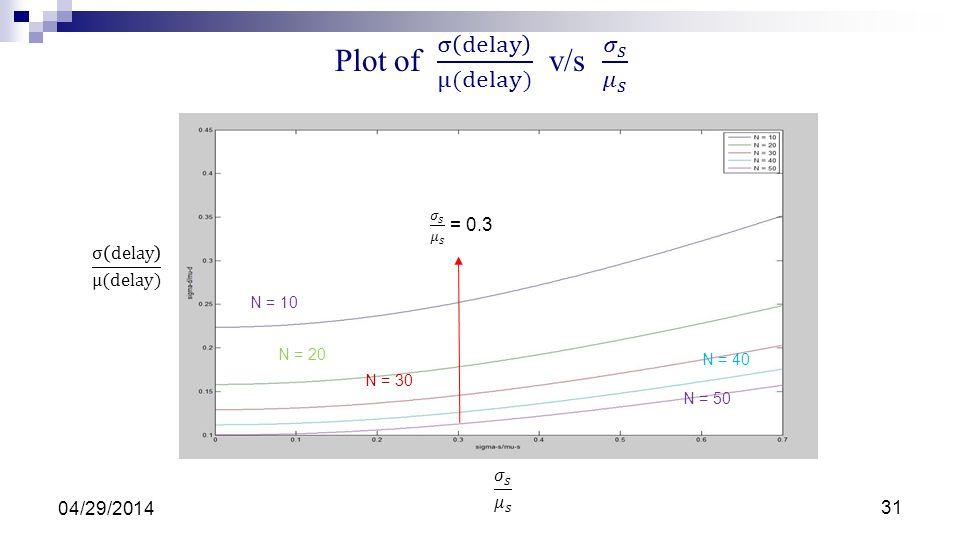 Plot of σ delay μ(delay) v/s 𝜎 𝑠 𝜇 𝑠