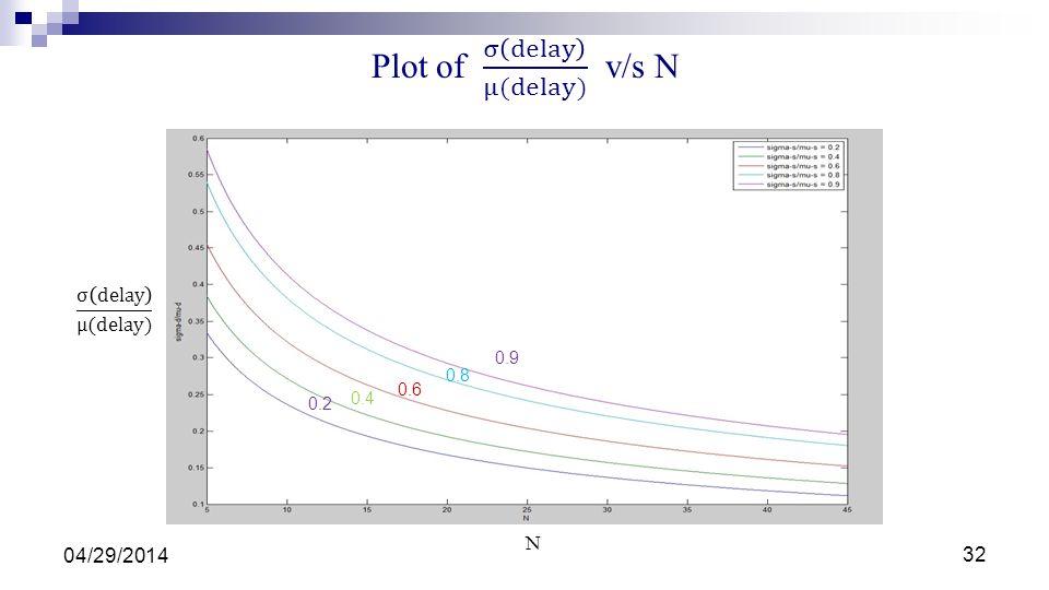 Plot of σ delay μ(delay) v/s N