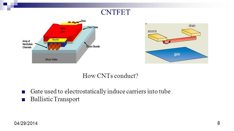 CNTFET How CNTs conduct