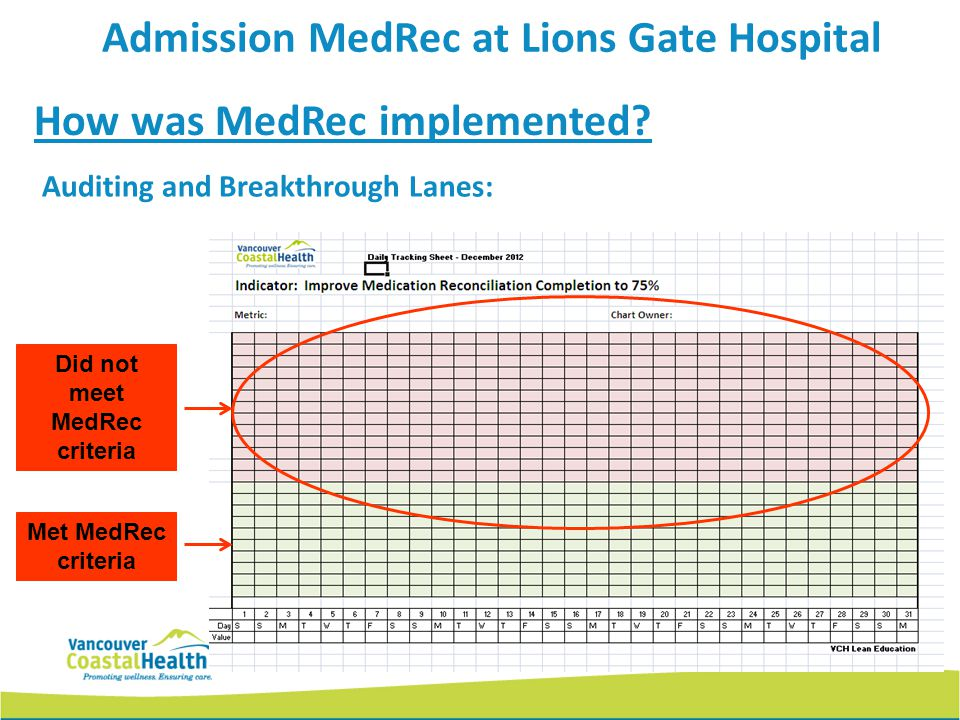 Admission MedRec at Lions Gate Hospital Did not meet MedRec criteria