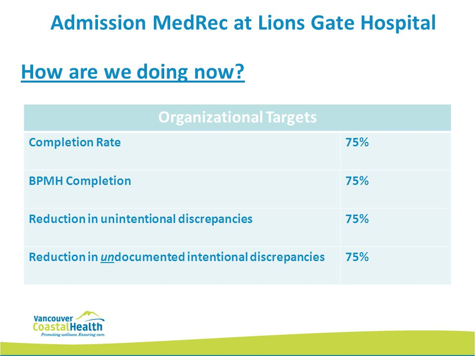 Admission MedRec at Lions Gate Hospital Organizational Targets