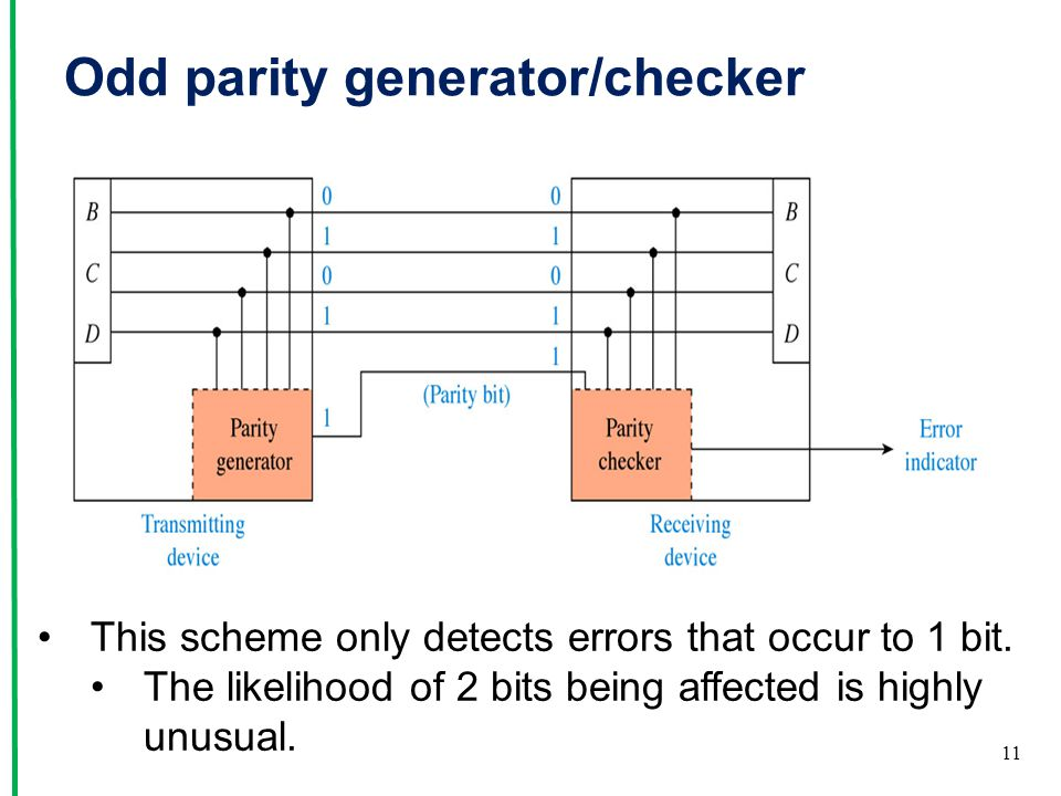 even parity bit generator First example: 0110 first off, note that we have an even number of 1s, so if everything works out right, the parity bit should be a 0 because you don't have to do anything more to make the result even.