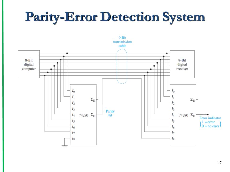 Parity-Error Detection System
