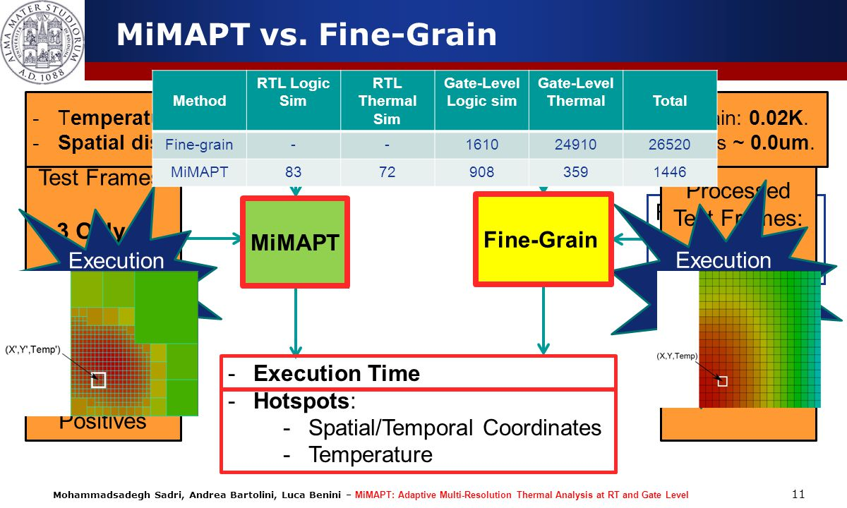 MiMAPT vs. Fine-Grain Design & Test case Processed Test Frames: