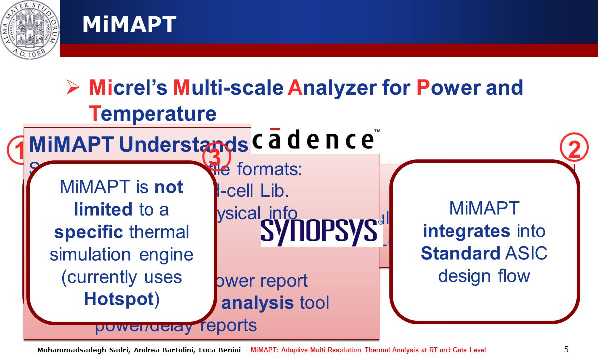 1 2 3 MiMAPT Micrel's Multi-scale Analyzer for Power and Temperature