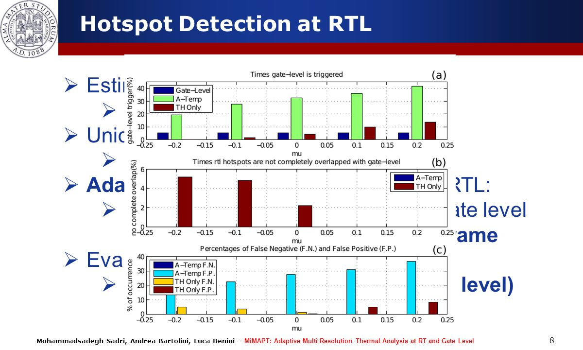 Hotspot Detection at RTL
