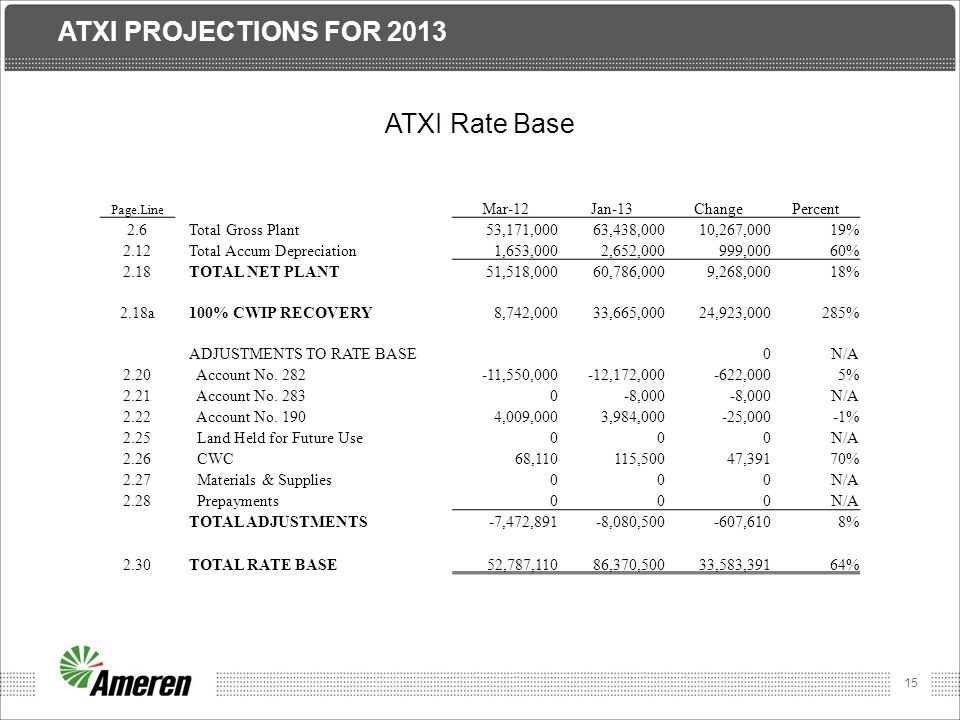 Atxi Projections for 2013 ATXI Rate Base Mar-12 Jan-13 Change Percent