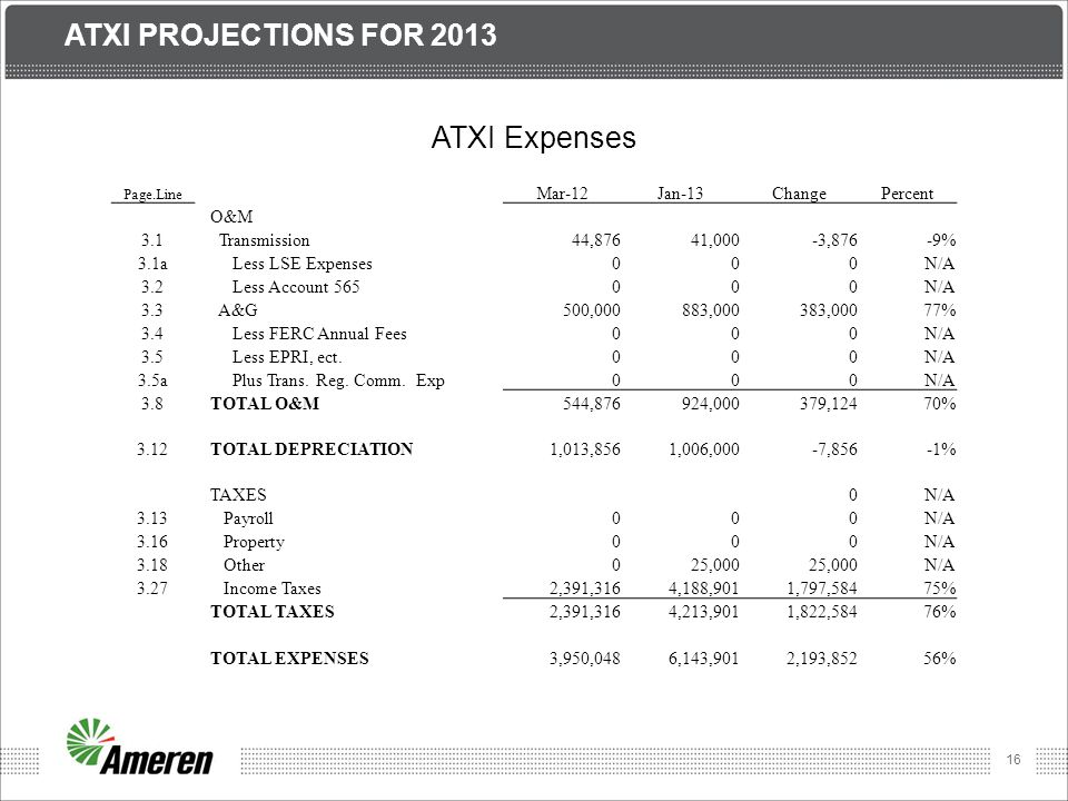Atxi Projections for 2013 ATXI Expenses Mar-12 Jan-13 Change Percent