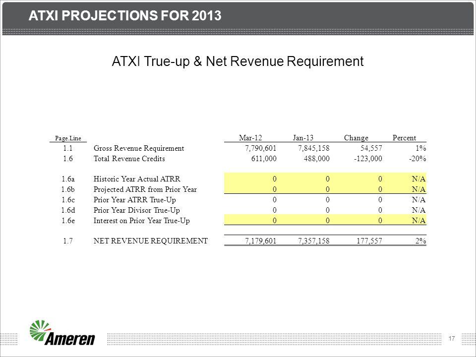 ATXI True-up & Net Revenue Requirement