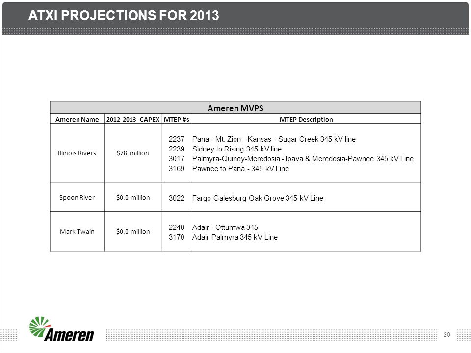 Atxi Projections for 2013 Ameren MVPS Ameren Name CAPEX